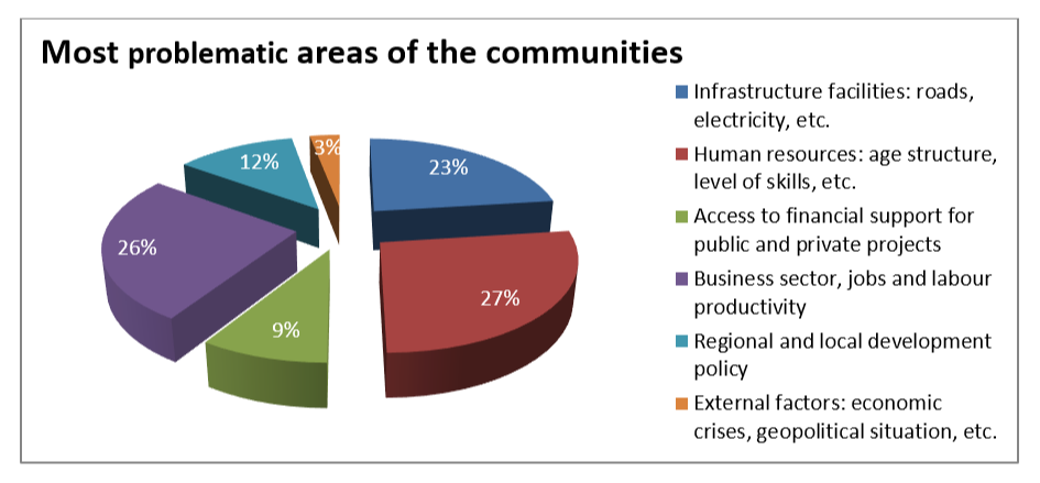 Most problematic areas of the communities