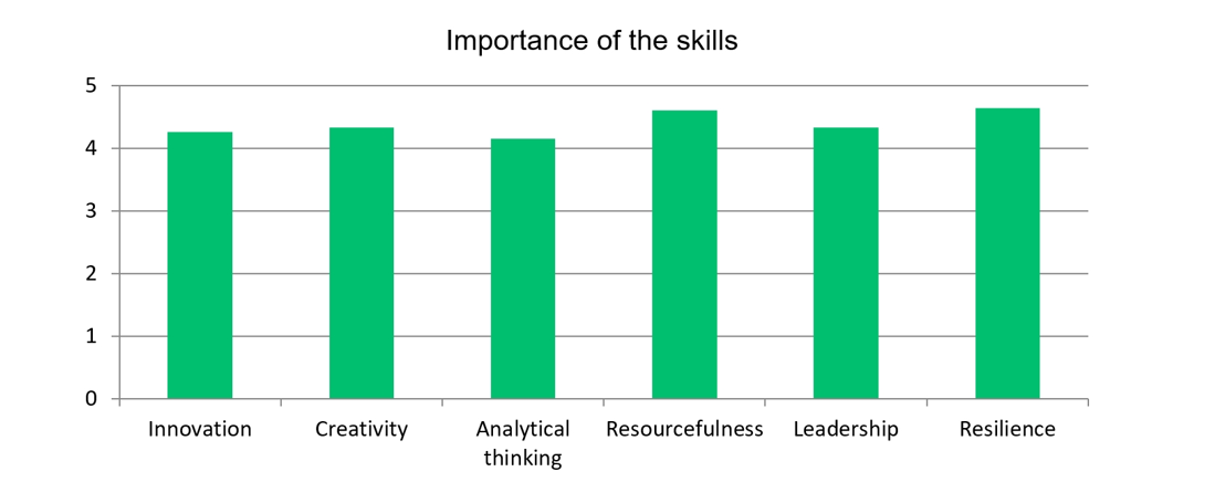 Importance of the skills