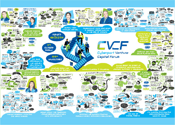 CVCF 2020 navigated the virtual, borderless audience to the new normal of tech venturing