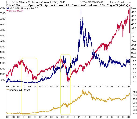 Silberpreise 15 Jahre