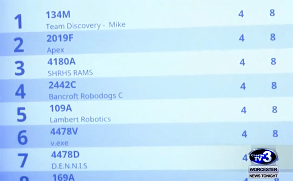 VEX World Championships Score