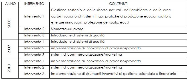 tutoraggio-2008-2010