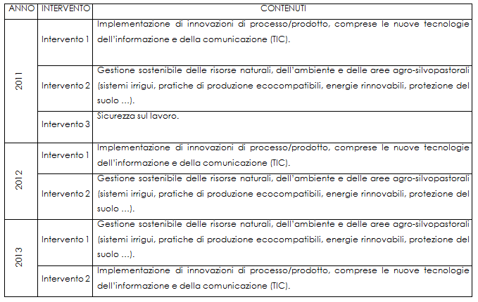 tutoraggio-2011-2013
