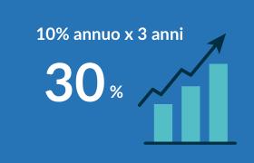 fiscal art, grafico con freccia che sale, 10% annuo per 3 anni uguale 30%