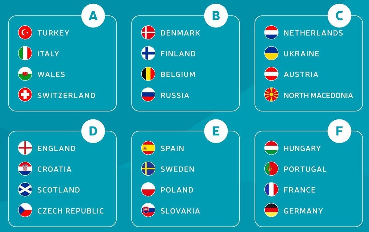 Euro 2020 - Who needs what in the final group games