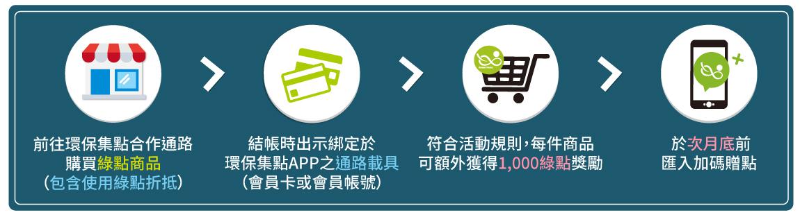 【活動1:消費選對邊,綠點揪好康】