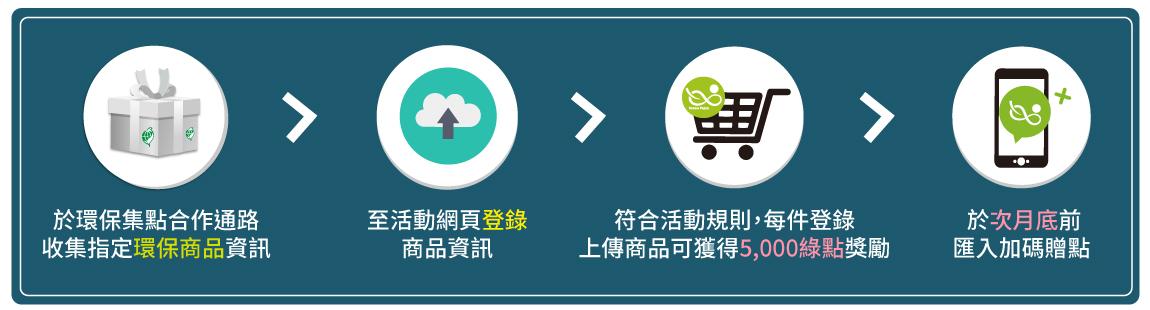 【活動2:環保特派員,爆料拿獎勵】