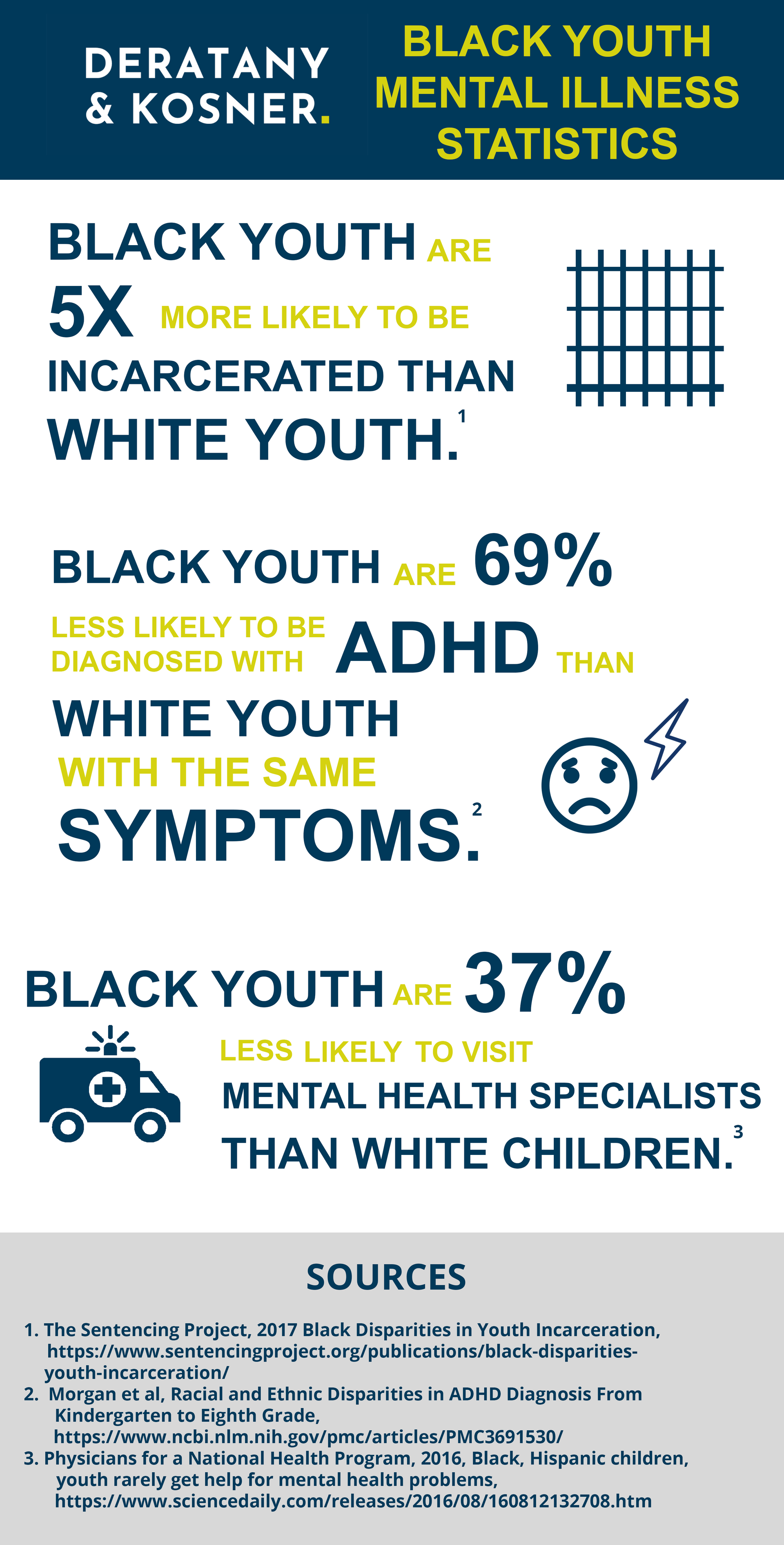 Infographic: Black Youth Mental Illness Statistics. Black Youth are 5x more likely to be incarcerated than white youth. Black youth are 69% less likely to be diagnosed with ADHD than white youth with the same symptoms. Black youth are 37% less likely to visit mental health specialists than white children.