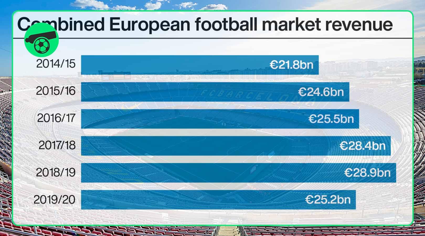 £3.4bn fall in revenue in 2019-20 of European football