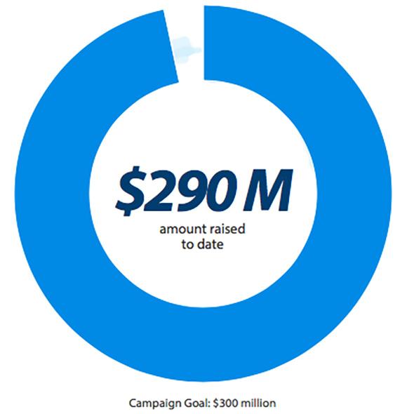 Leading Change progress: $290 Million