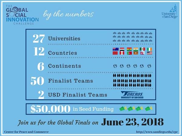 Global Social Innovation Challenge