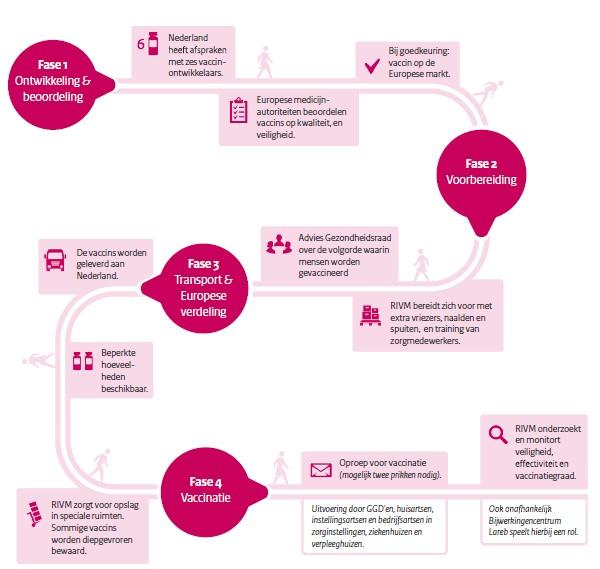 Infographic Route van het vaccin