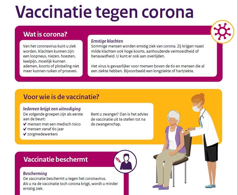 Infographic Vaccinatie tegen corona