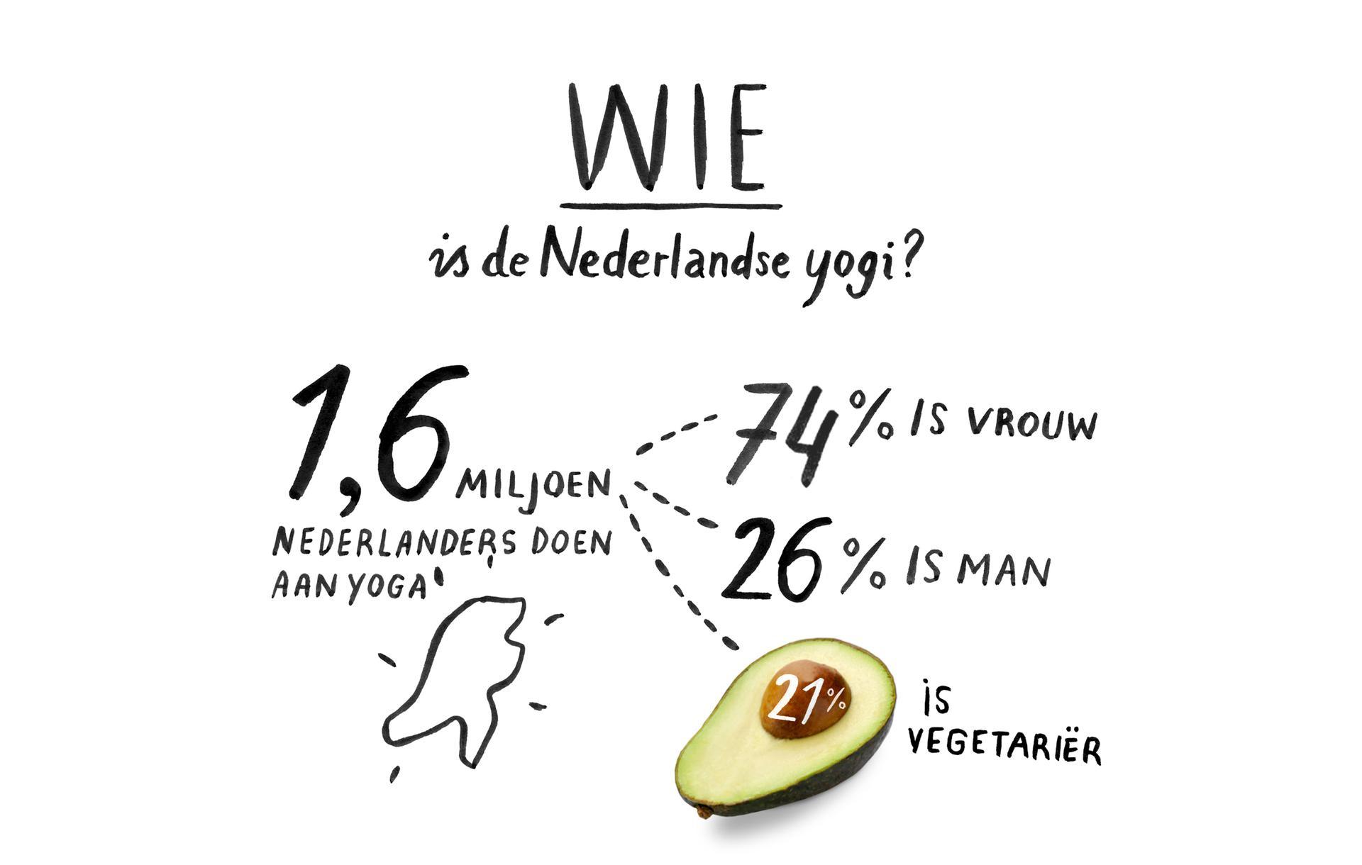 Wie is de Nederlandse yogi? 1,6 miljoen Nederlanders doen aan yoga 74% is vrouw 26% is man