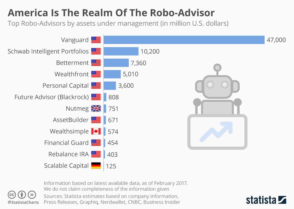 Graph of Robo-Advisor