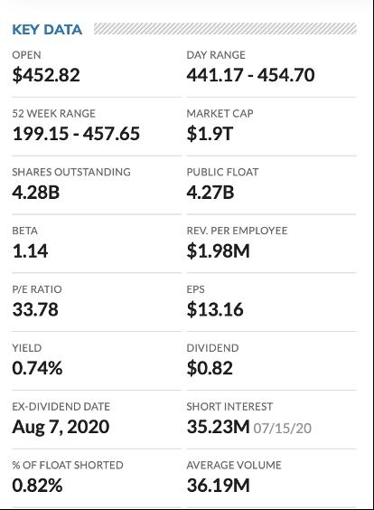 Chart about key data