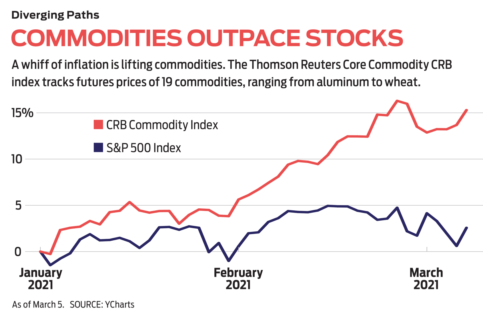 Commodities Outpace Stocks Chart