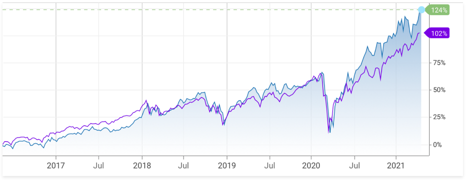 XLY 5 year performance compare index