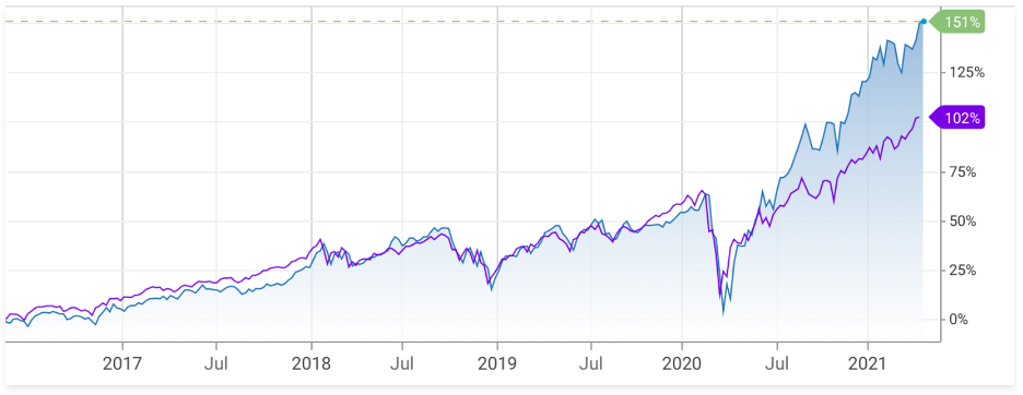 VCR 5 year performance compare to S&P 500 Index