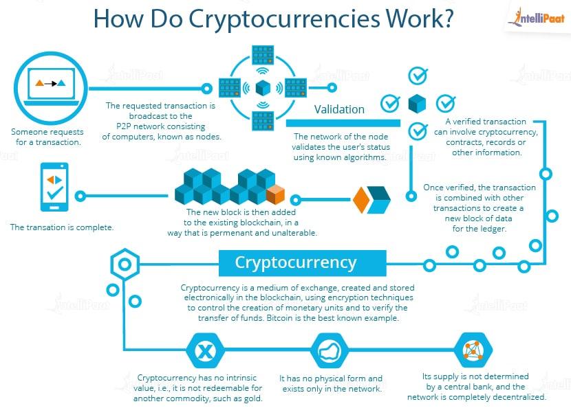 How do cryptocurrencies work?
