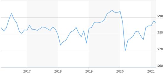 ETF 5-Year Returns chart
