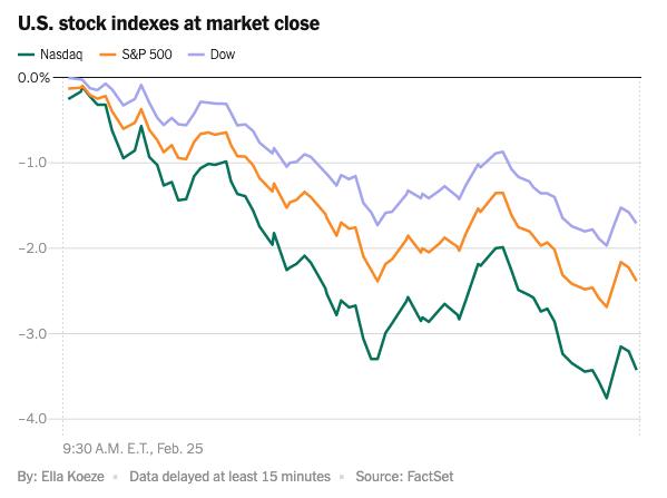 U.S stock indexes at market close