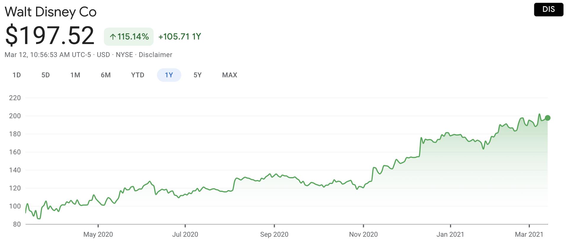 Walt Disney Stock index
