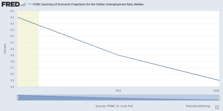 Chart about Civilian Unemployment Rate, Median