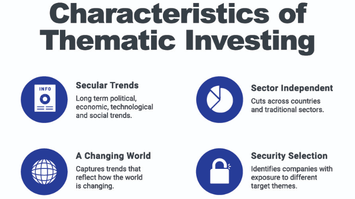 Characteristics of Thematic Investing