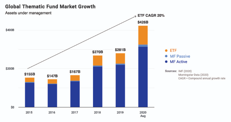 Global Thematic Fund Market Growth