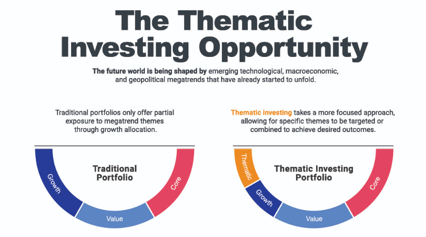 The Thematic Investing Opportunity