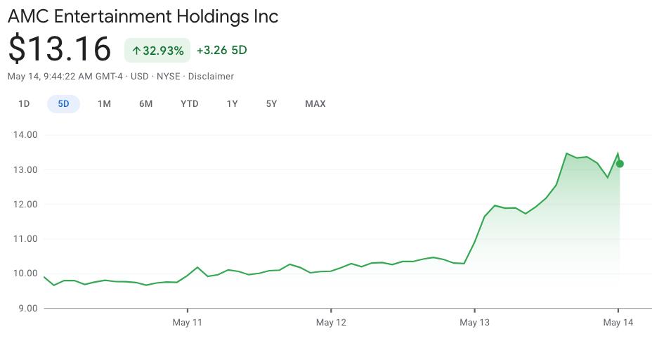 AMC 5 day stock index chart