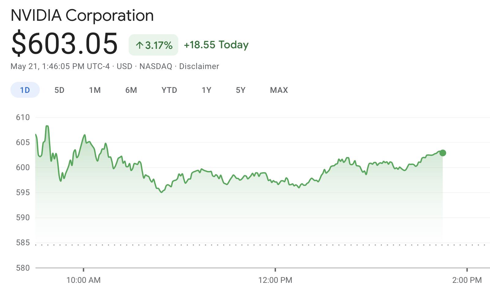 Dvidia Stock chart