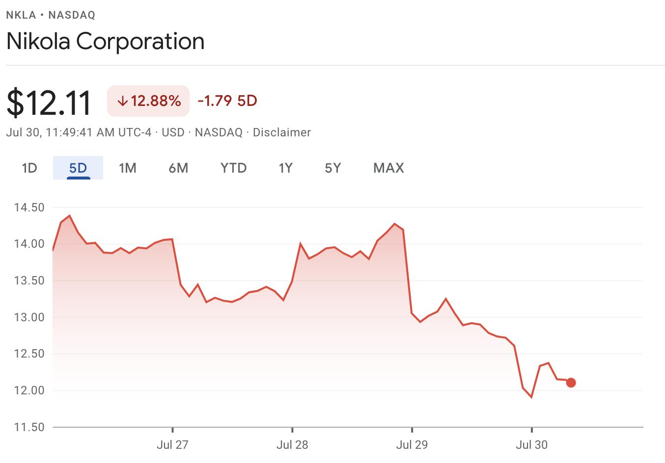 Nikola stock chart