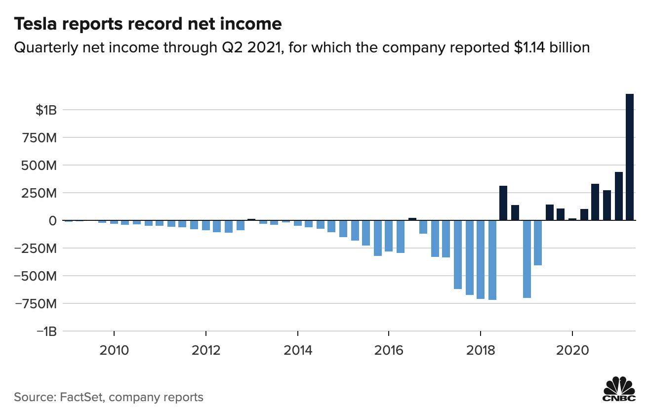 Tesla reports record net income