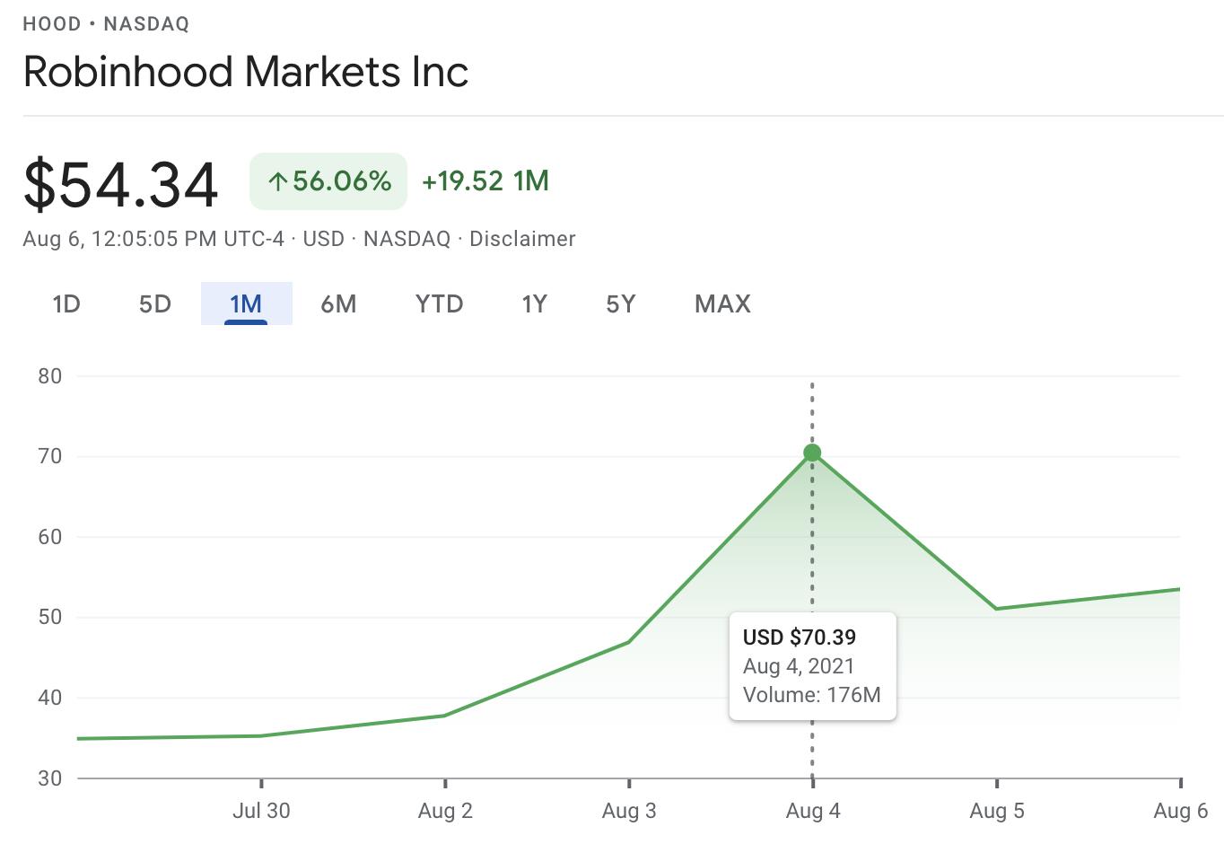 NASDAQ 1M chart of Robinhood Markets