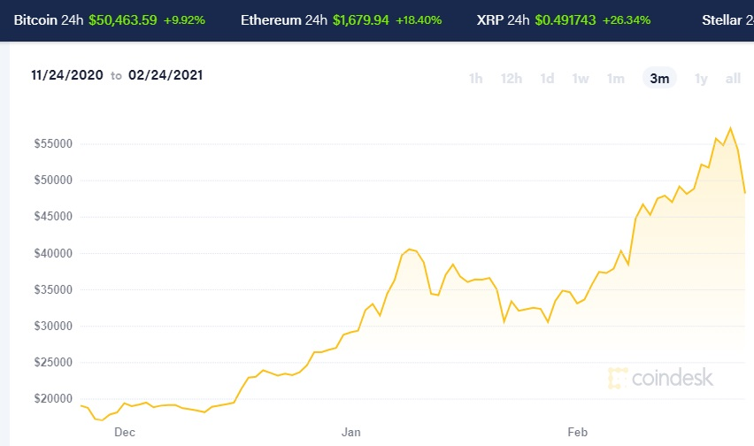 Chart of Bitcoin, Ethereum, XRP, and Stellar