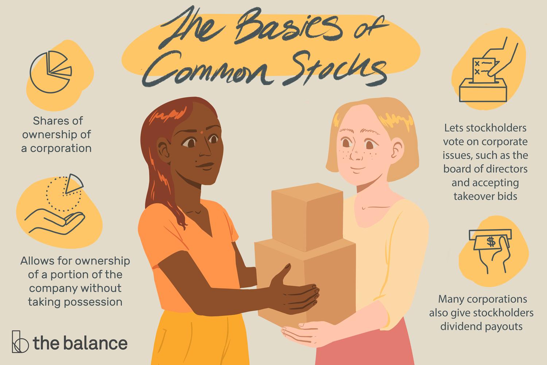 The Basics of common stocks