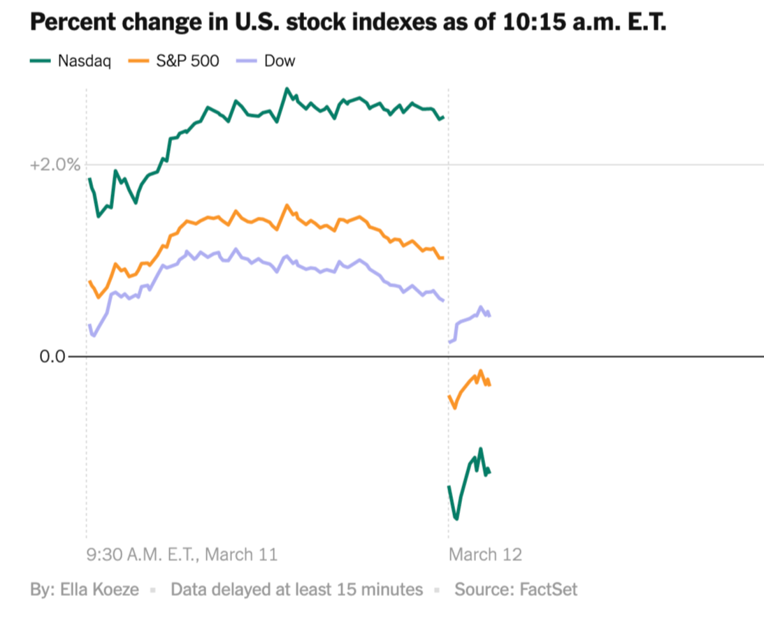 % change in U.S. stock indexes