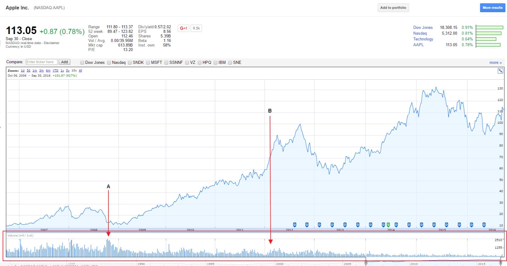 Chart demonstrating trading volume