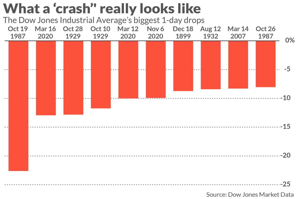 Biggest 1-day drops chart of Dow Jones