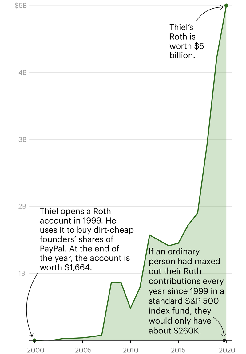 Peter Thiel has $5 Billion in a Roth IRA