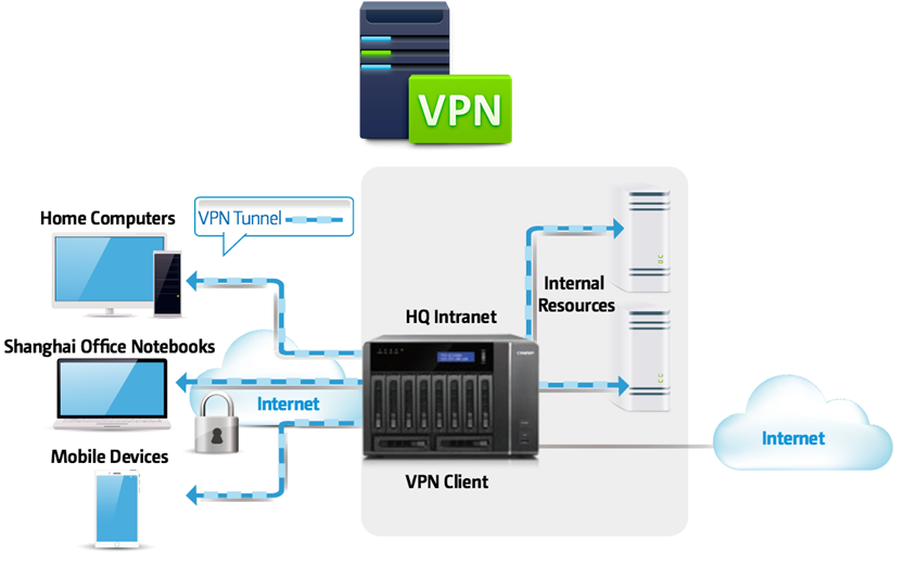 Solución VPN as a Service contra COVID-19