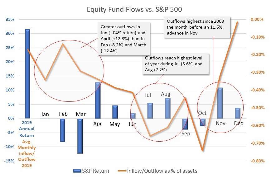 dalbar equity fund flow
