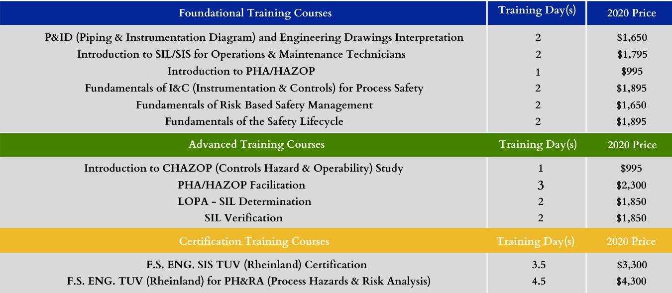 Training Course Outlines
