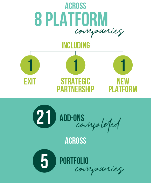 • 27 transactions completed • Most in firm's 20-year history • Across 10 platform companies • 21 of 27 add-ons completed by ExecFactor platforms • In 17 states • 1 new platform • And 32 speaking engagements • 8 industry awards