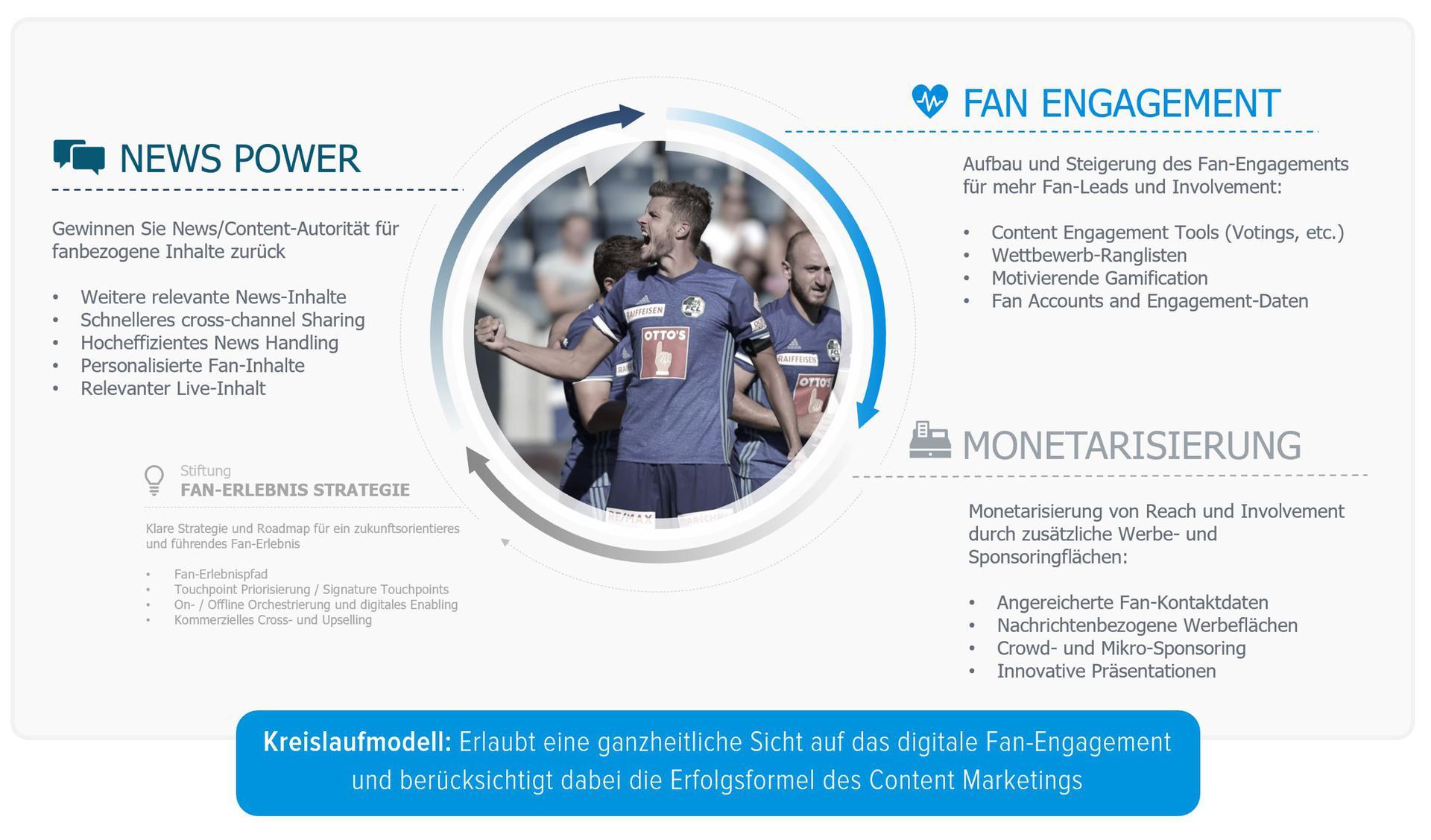 Kreislaufmodell Fan-Engagement